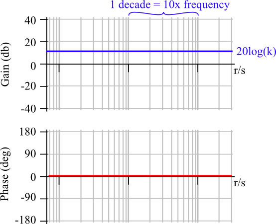 5 0 Frequency Response